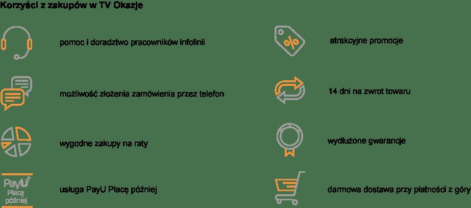 Korzyści z zakupów w TV Okazje plansza