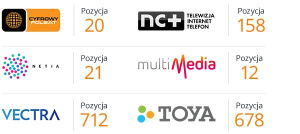 Stacje, na których można oglądać ofertę TV Okazje